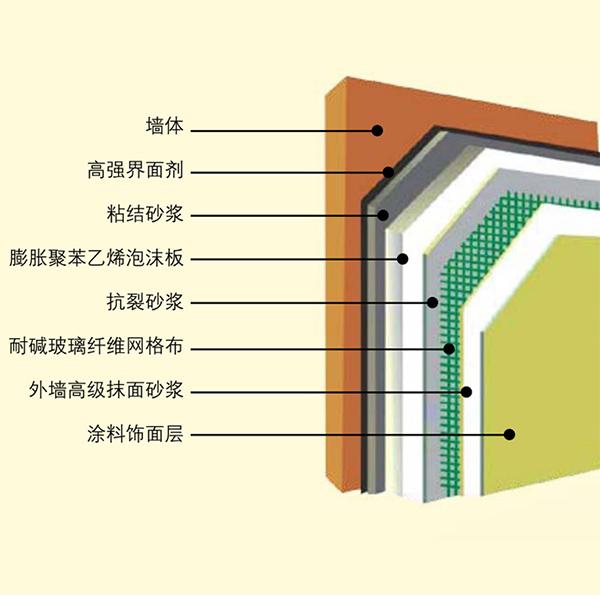 外墙外保温涂装体系